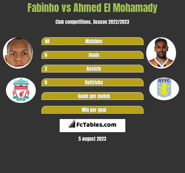 Fabinho vs Ahmed El Mohamady infographic