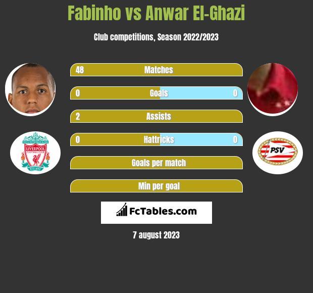 Fabinho vs Anwar El-Ghazi infographic