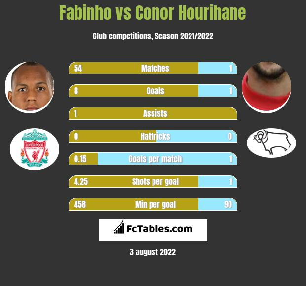 Fabinho vs Conor Hourihane infographic