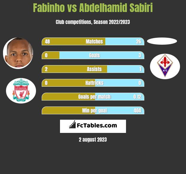 Fabinho vs Abdelhamid Sabiri infographic