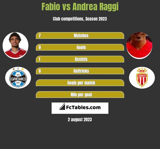 Fabio vs Andrea Raggi infographic