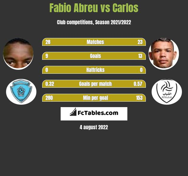 Fabio Abreu vs Carlos h2h player stats