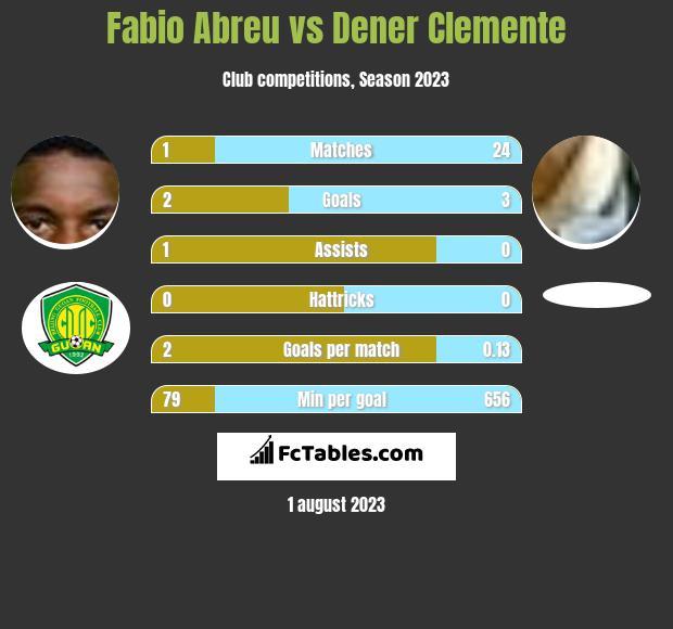 Fabio Abreu vs Dener Clemente infographic