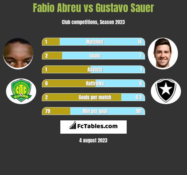 Fabio Abreu vs Gustavo Sauer h2h player stats