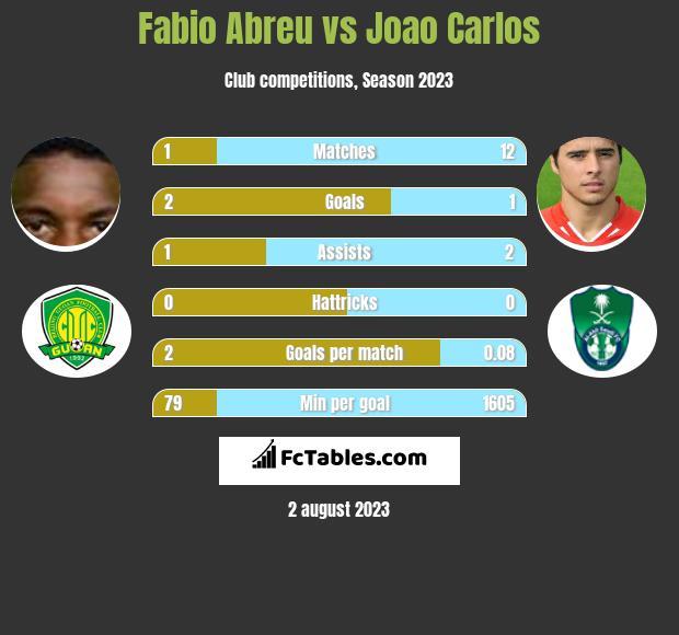 Fabio Abreu vs Joao Carlos h2h player stats