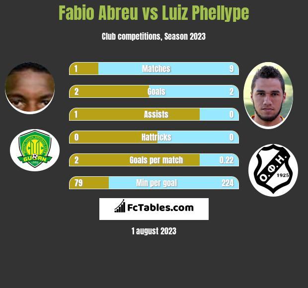 Fabio Abreu vs Luiz Phellype infographic