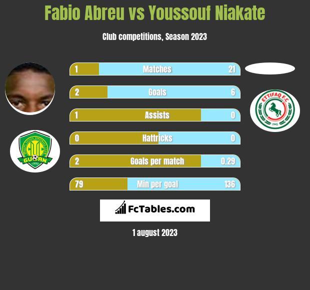 Fabio Abreu vs Youssouf Niakate h2h player stats