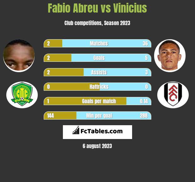 Fabio Abreu vs Vinicius infographic