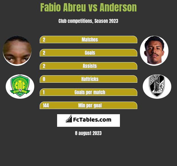 Fabio Abreu vs Anderson infographic