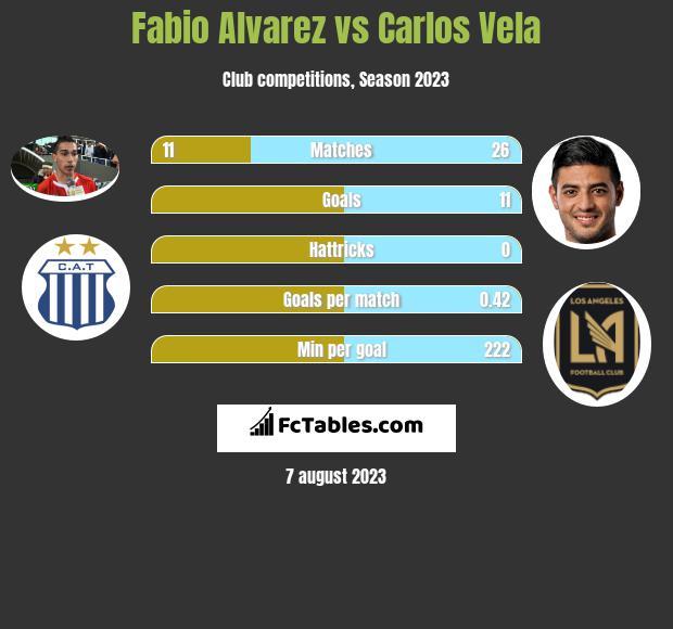 Fabio Alvarez vs Carlos Vela infographic