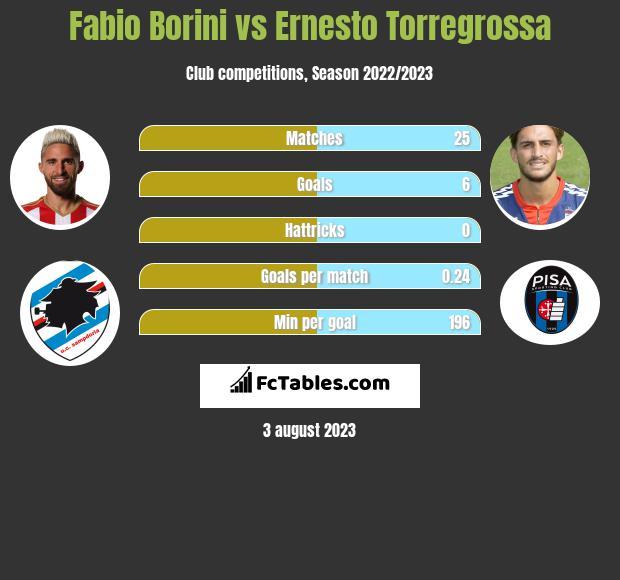 Fabio Borini vs Ernesto Torregrossa infographic
