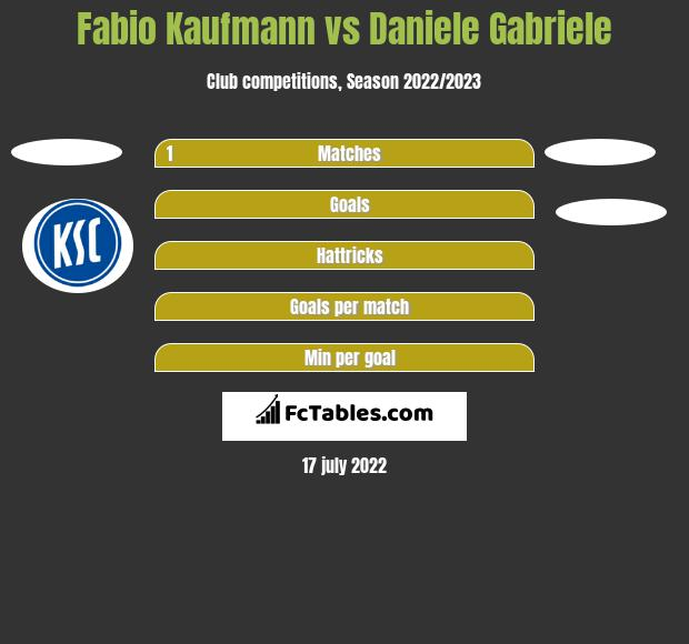 Fabio Kaufmann vs Daniele Gabriele h2h player stats