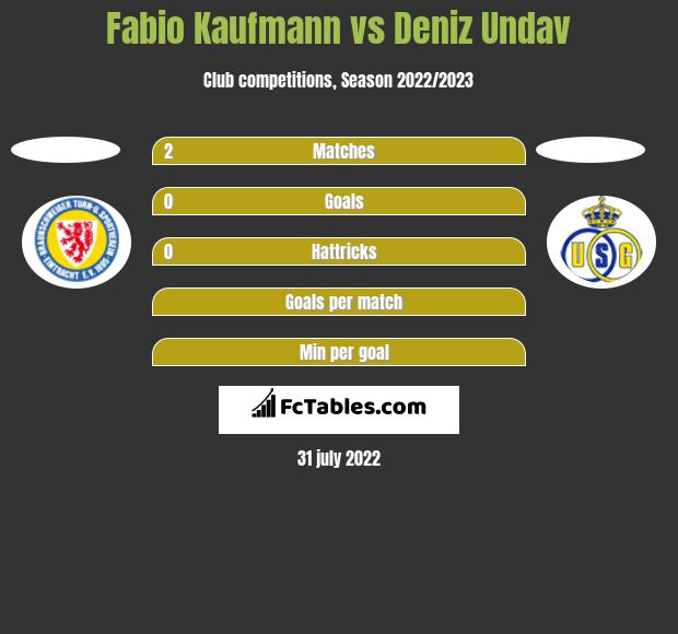 Fabio Kaufmann vs Deniz Undav h2h player stats