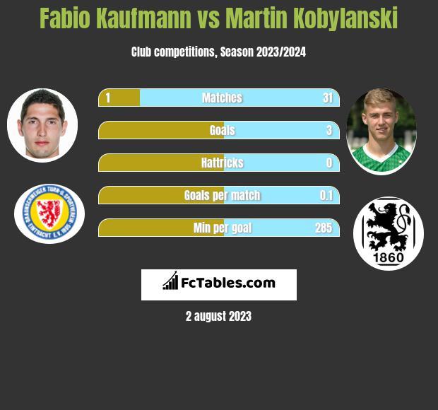 Fabio Kaufmann vs Martin Kobylanski h2h player stats