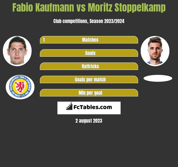 Fabio Kaufmann vs Moritz Stoppelkamp h2h player stats