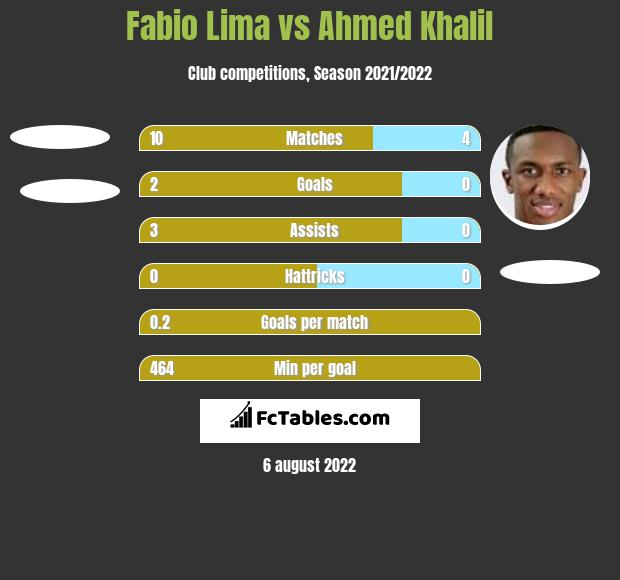 Fabio Lima vs Ahmed Khalil h2h player stats