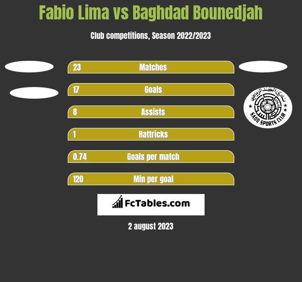 Fabio Lima vs Baghdad Bounedjah h2h player stats