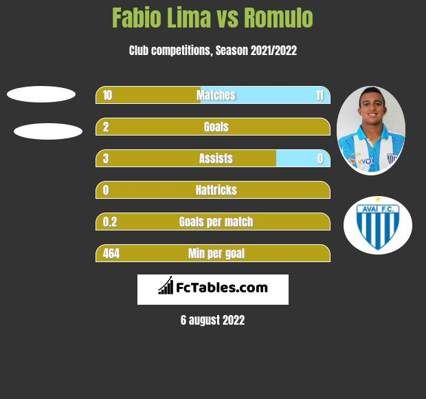 Fabio Lima vs Romulo h2h player stats