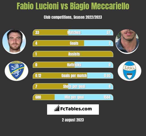 Fabio Lucioni vs Biagio Meccariello infographic