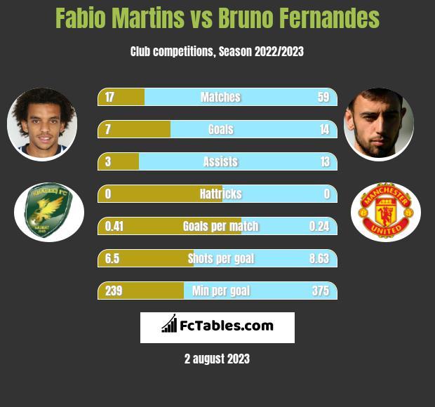 Fabio Martins vs Bruno Fernandes h2h player stats