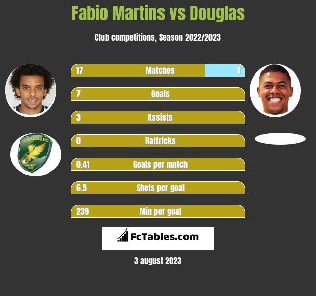 Fabio Martins vs Douglas infographic