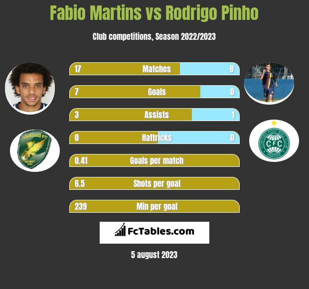 Fabio Martins vs Rodrigo Pinho h2h player stats