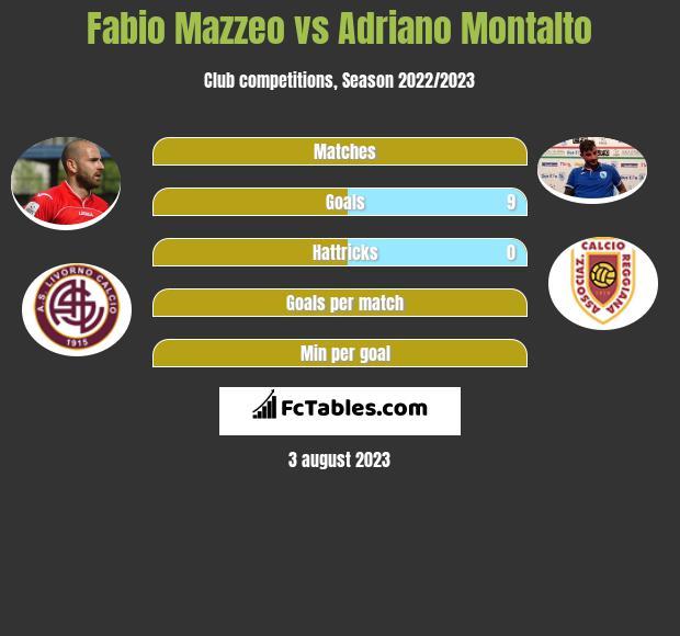 Fabio Mazzeo vs Adriano Montalto infographic