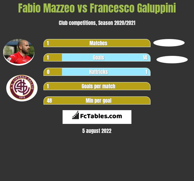 Fabio Mazzeo vs Francesco Galuppini h2h player stats