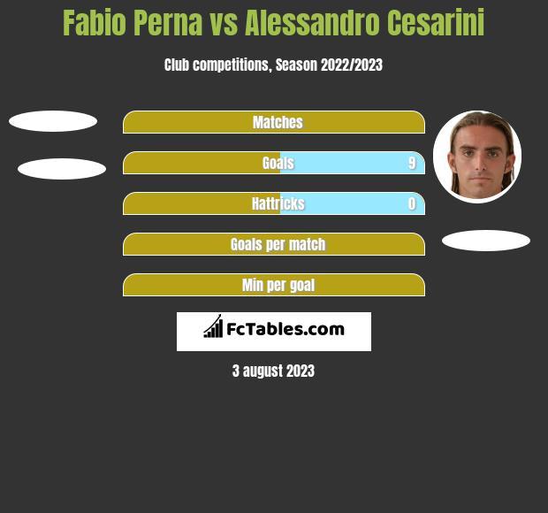 Fabio Perna vs Alessandro Cesarini h2h player stats