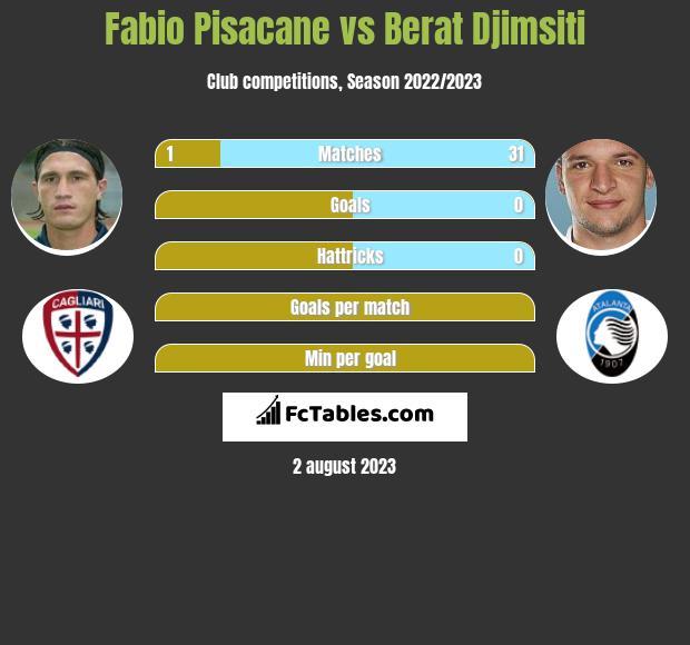 Fabio Pisacane vs Berat Djimsiti infographic