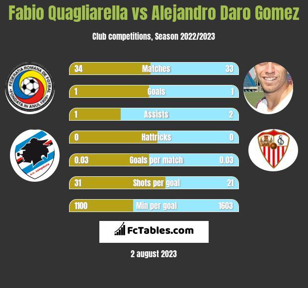 Fabio Quagliarella vs Alejandro Daro Gomez h2h player stats