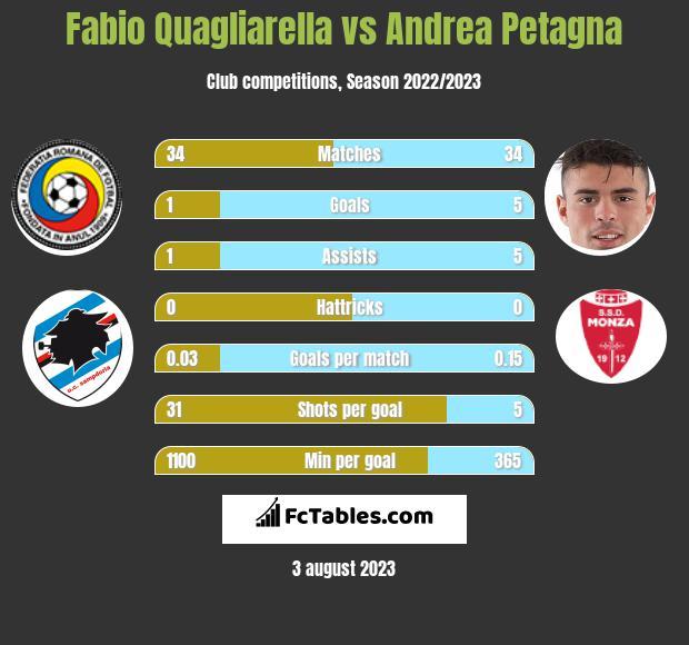 Fabio Quagliarella vs Andrea Petagna infographic