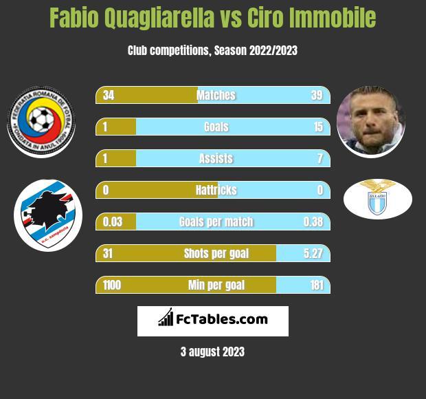 Fabio Quagliarella vs Ciro Immobile h2h player stats
