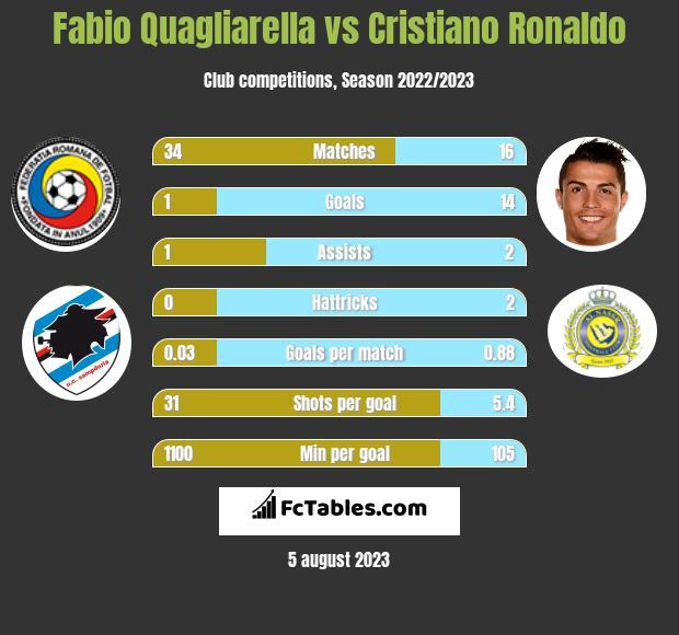 Fabio Quagliarella vs Cristiano Ronaldo h2h player stats
