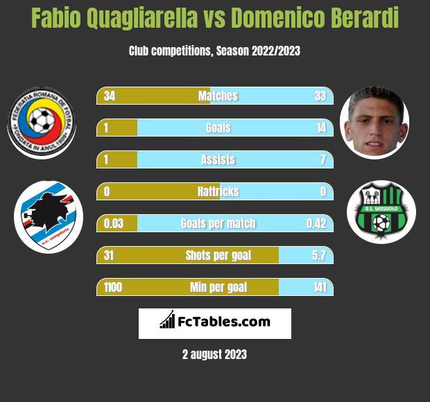 Fabio Quagliarella vs Domenico Berardi infographic