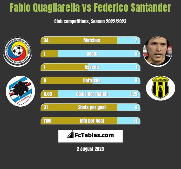 Fabio Quagliarella vs Federico Santander infographic