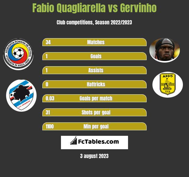 Fabio Quagliarella vs Gervinho h2h player stats