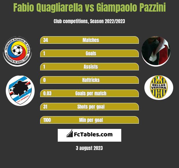 Fabio Quagliarella vs Giampaolo Pazzini h2h player stats
