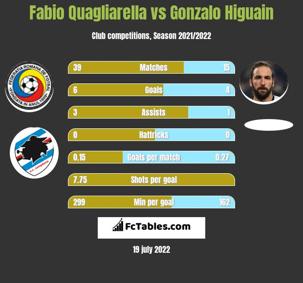 Fabio Quagliarella vs Gonzalo Higuain h2h player stats