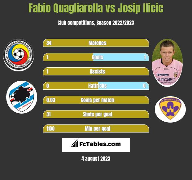 Fabio Quagliarella vs Josip Ilicic h2h player stats