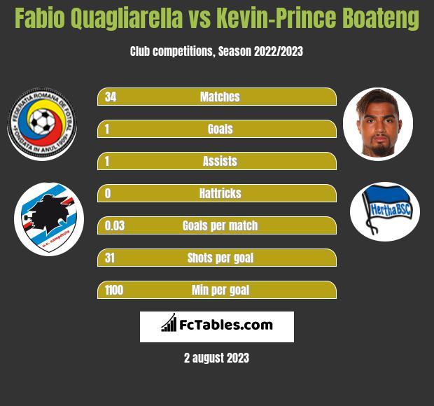 Fabio Quagliarella vs Kevin-Prince Boateng h2h player stats