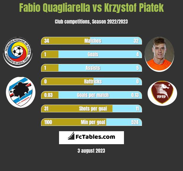 Fabio Quagliarella vs Krzystof Piatek h2h player stats