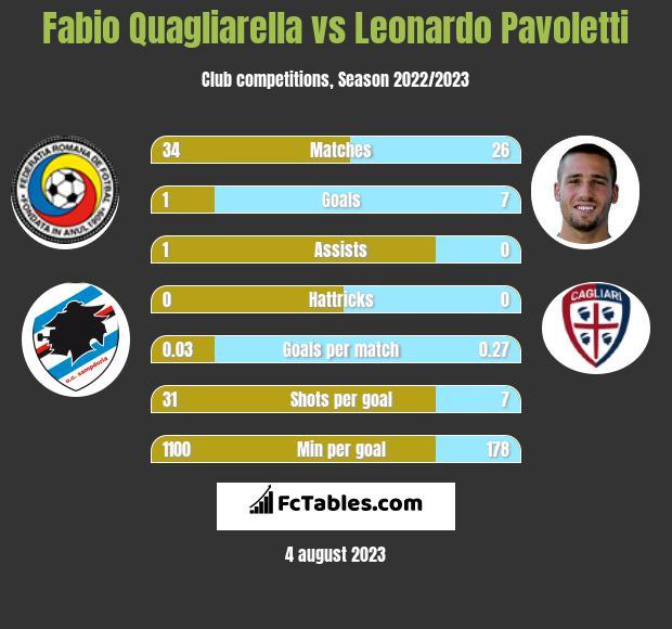 Fabio Quagliarella vs Leonardo Pavoletti h2h player stats