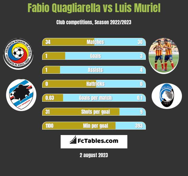Fabio Quagliarella vs Luis Muriel h2h player stats