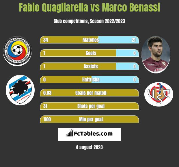 Fabio Quagliarella vs Marco Benassi h2h player stats