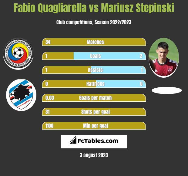 Fabio Quagliarella vs Mariusz Stepinski h2h player stats