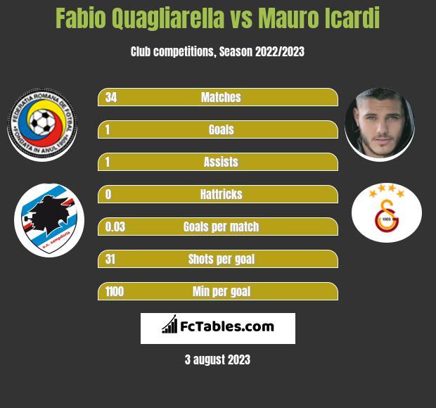 Fabio Quagliarella vs Mauro Icardi infographic