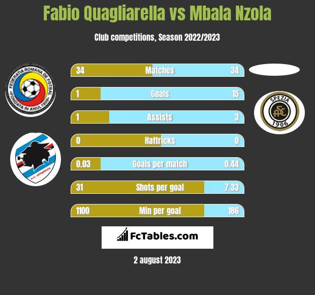 Fabio Quagliarella vs Mbala Nzola h2h player stats