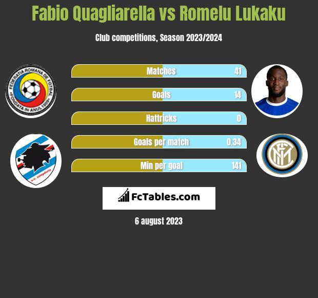 Fabio Quagliarella vs Romelu Lukaku h2h player stats