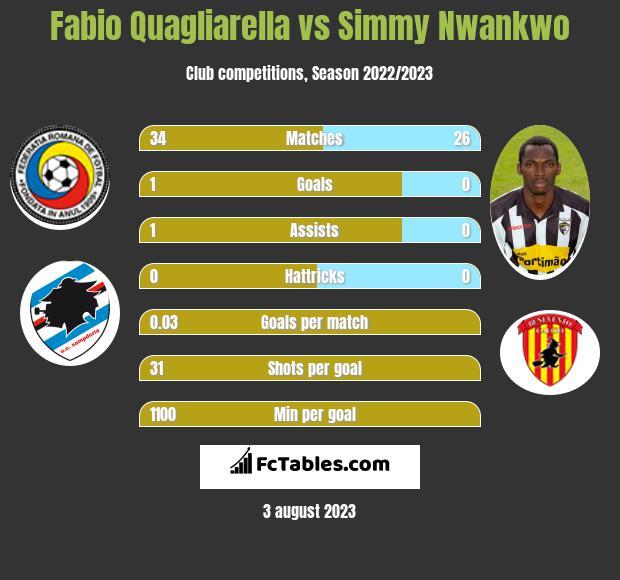 Fabio Quagliarella vs Simmy Nwankwo h2h player stats